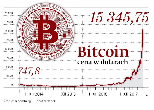 Bitcoin cena w dolarach