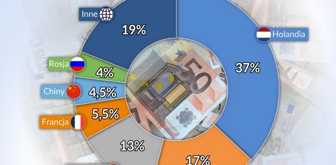 Napływ  BIZ (graf. Obserwator Finansowy)