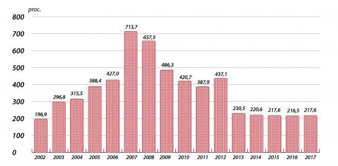 Rumunia - majątek netto jako procent w dochodzie rozporządzalnym