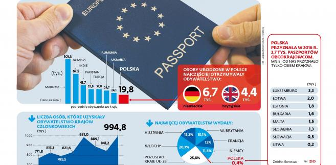 Cudzoziemcy - komu wydano unijne paszporty