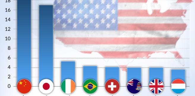 Wierzyciele USA (graf. Obserwator Finansowy)