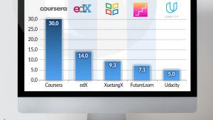 Użytkownicy platform edukacyjnych online (graf. Obserwator Finansowy)