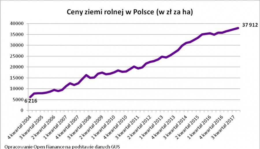 Ceny ziemi rolnej w Polsce