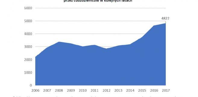 Liczba lokali mieszkalnych nabytych w Polsce przez cudzoziemców w kolejnych latach