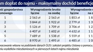 Mieszkanie_program-doplat-do-najmu (graf. Obserwator Finansowy)