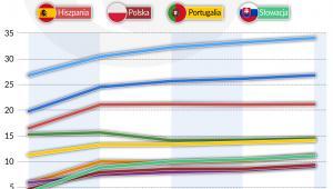 Wynagrodzenie_koszty-pracy_godzinowe_w-EUR_2004-2017 (graf. Obserwator Finansowy)