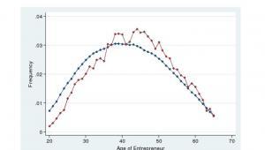 Wiek założycieli startupów. Na niebiesko wszyztkich skalsyfikowanych sartupów w USA, na czerwono: startupów z najlepszymi wynikami. Źródło: National Bureau of Economic Research (https://www.nber.org/papers/w24489)