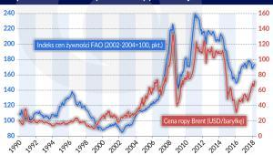 Ropa-naftowa_zywnosc_zmiennosc-cen (graf. Obserwator Finansowy)