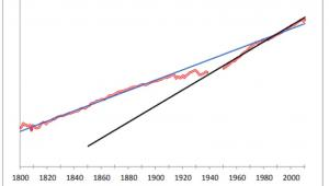 Dynamika wzrostu globalnego handlu