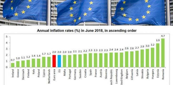 Inflacja w czerwcu. Źródło: Eurostat