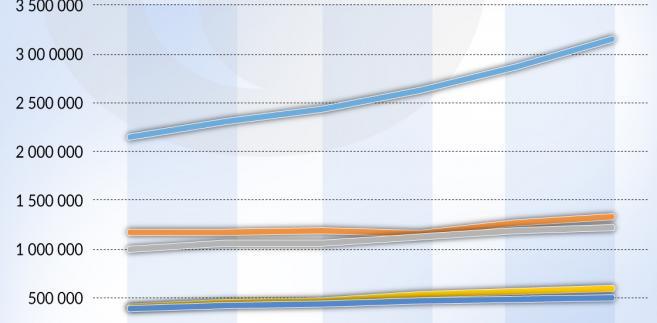 USA Produkcja ropy z łupków (graf. Obserwator Finansowy)