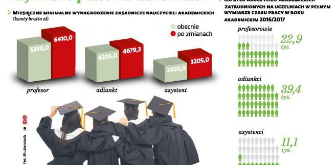 Najniższe płace na uczelniach (p)
