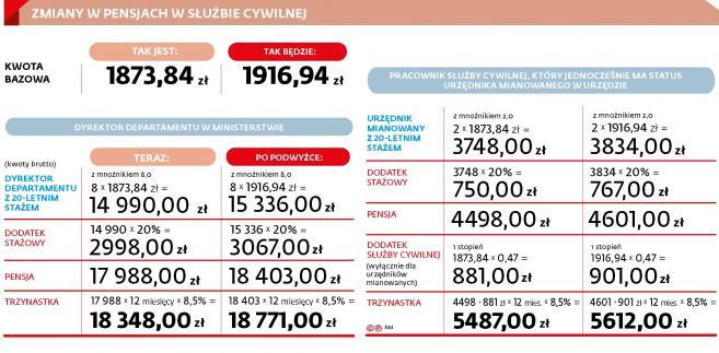 Pensje w slużbie cywilnej (c)(p)