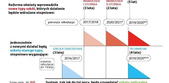 Szkolnictwo zawodowe w Polsce