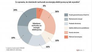 Składowe rachunku za energię elektryczną w Niemczech