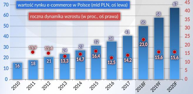 e-commerce - wartość rynku w Polsce - dynamika wzrostu 2015-2020 (graf. Obserwator Finansowy)