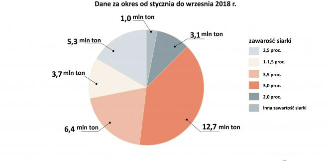 Produkcja ropy naftowej w Rosji