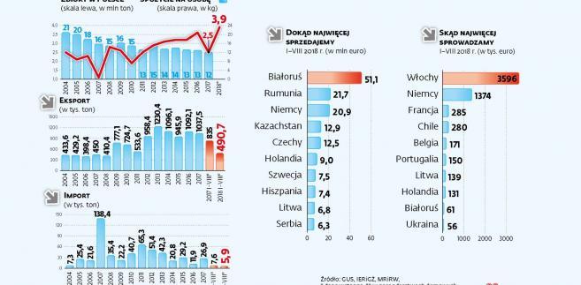 Jabłka na rynku krajowym i zagranicznym