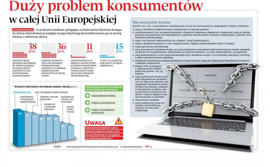 Duży problem konsumentów w całej Unii Europejskiej