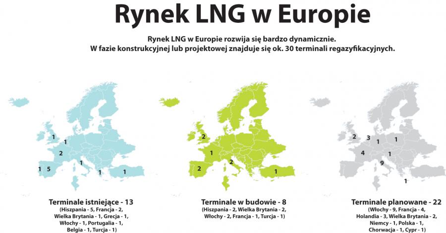 Rynek LNG w Europie