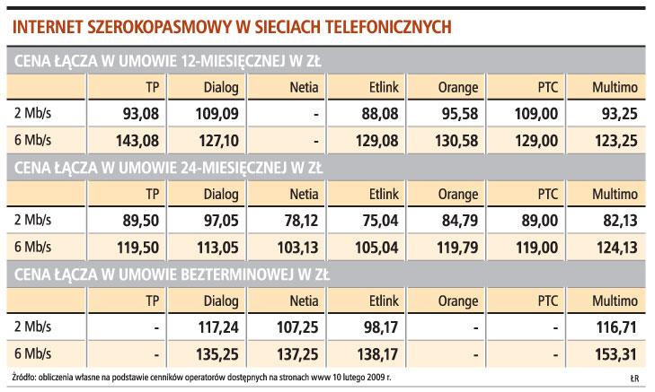 Internet szerokopasmowy w sieciach telefonicznych