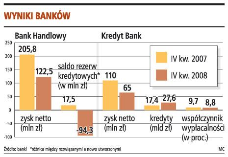 Wyniki banków
