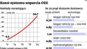 Koszt systemu wsparcia OZE