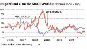 Superfund C na tle MSCI World (2 stycznia 2006 = 100)