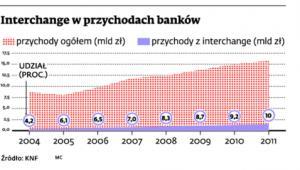 Interchange w przychodach banków