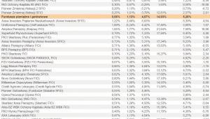 Ranking Towarzystw Funduszy Inwestycyjnych - lipiec 2012 r. - cz.6
