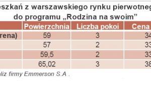 Wybrane oferty mieszkań z warszawskiego rynku pierwotnego kwalifikujące się do programu Rodzina na Swoim