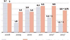 Wielkie hamowanie PKB