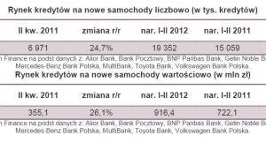 Rynek kredytów na nowe samochody liczbowo i wartościowo