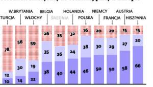 Stosunek emerytury do ostatniej płacy w Europie